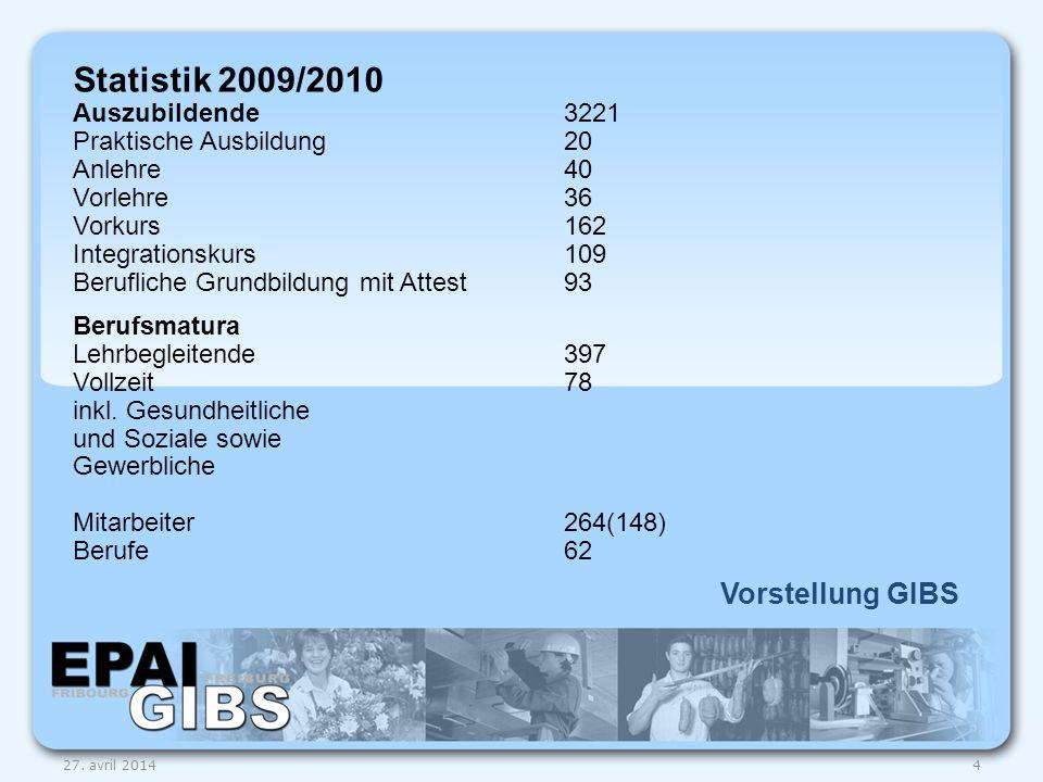 Vorstellung GIBS 27. avril 20144 Statistik 2009/2010 Auszubildende3221 Praktische Ausbildung20 Anlehre40 Vorlehre36 Vorkurs162 Integrationskurs109 Ber