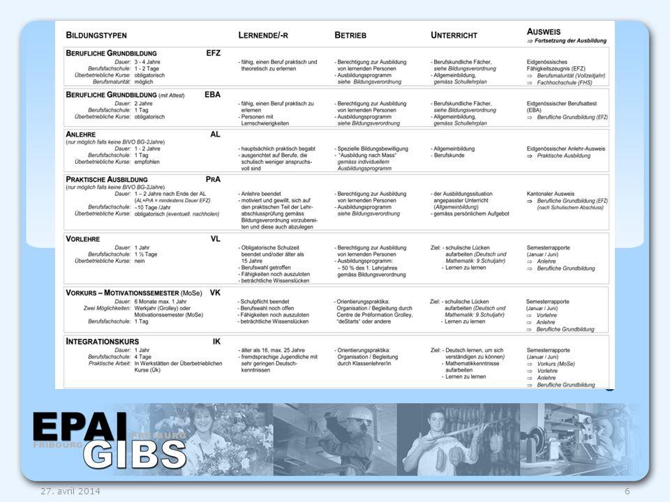 Obligatorische Ausbildung 1-2 Tage pro Woche Anlehre oder Praktische Ausbildung Grundbildung 1.