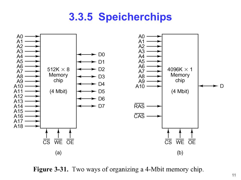 11 3.3.5 Speicherchips