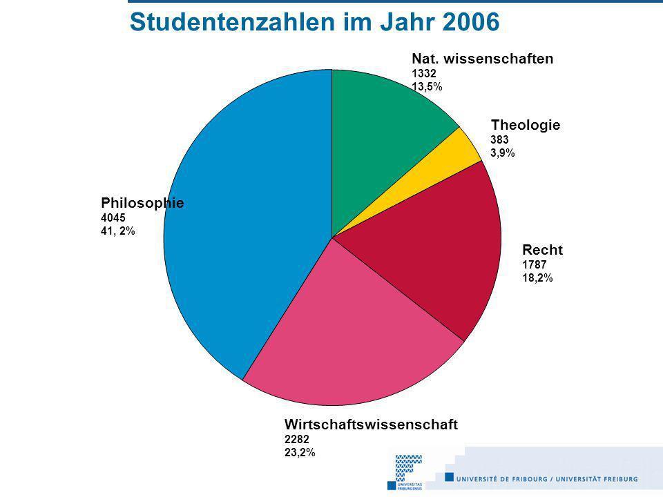 Studentenzahlen im Jahr 2006 Nat.