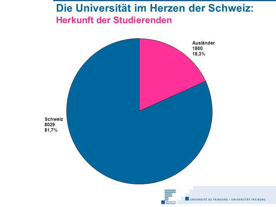 Die Universität im Herzen der Schweiz: Herkunft der Studierenden Ausländer 1800 18,3% Schweiz 8029 81,7%