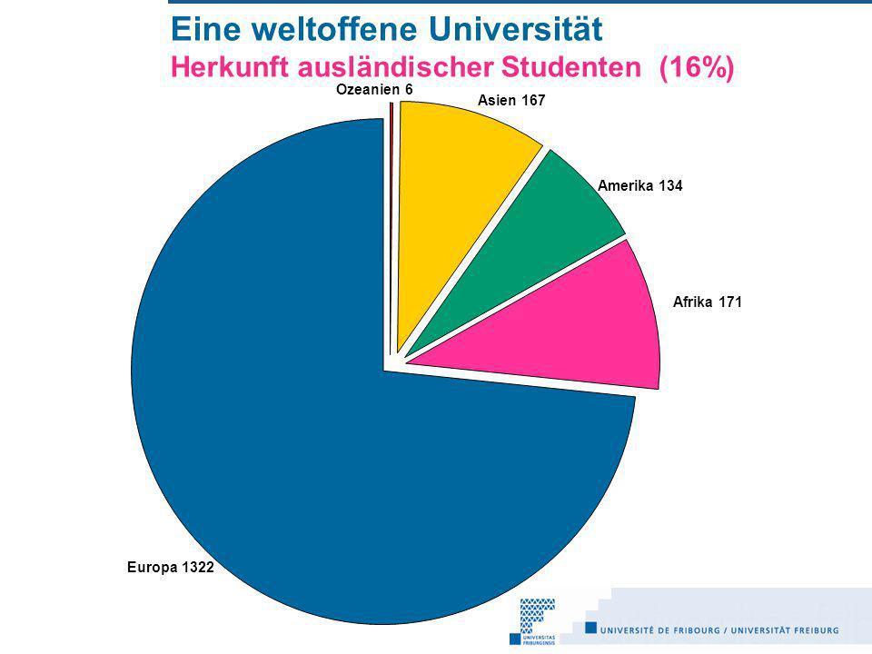 Eine weltoffene Universität Herkunft ausländischer Studenten (16%) Ozeanien 6 Asien 167 Amerika 134 Afrika 171 Europa 1322