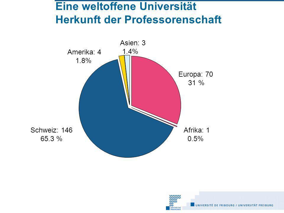 Eine weltoffene Universität Herkunft der Professorenschaft Europa: 70 31 % Schweiz: 146 65.3 % Afrika: 1 0.5% Amerika: 4 1.8% Asien: 3 1.4%
