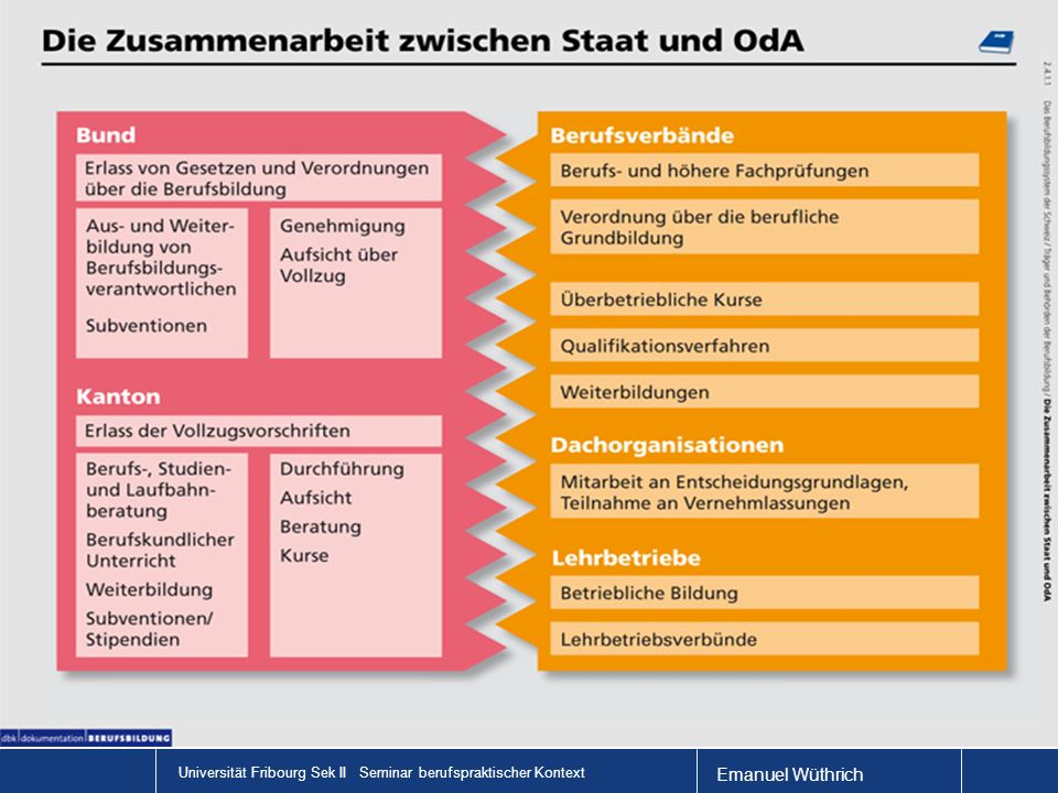 Emanuel Wüthrich Universität Fribourg Sek II Seminar berufspraktischer Kontext Schönes Woe!