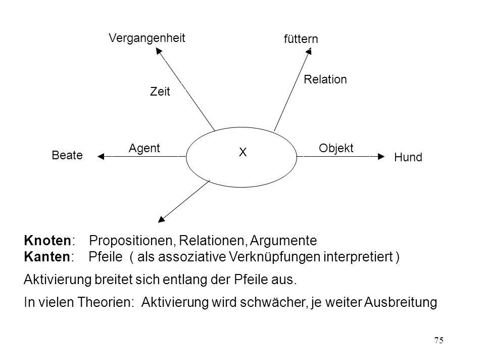 75 Agent Objekt Zeit Relation Hund X Beate füttern Vergangenheit Knoten: Propositionen, Relationen, Argumente Kanten: Pfeile ( als assoziative Verknüp