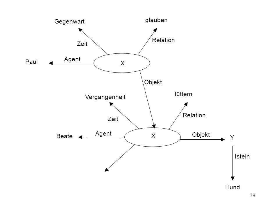 79 X Agent Objekt Zeit Relation Y Istein Beate füttern Vergangenheit Hund Agent Objekt Zeit Relation X Paul glauben Gegenwart
