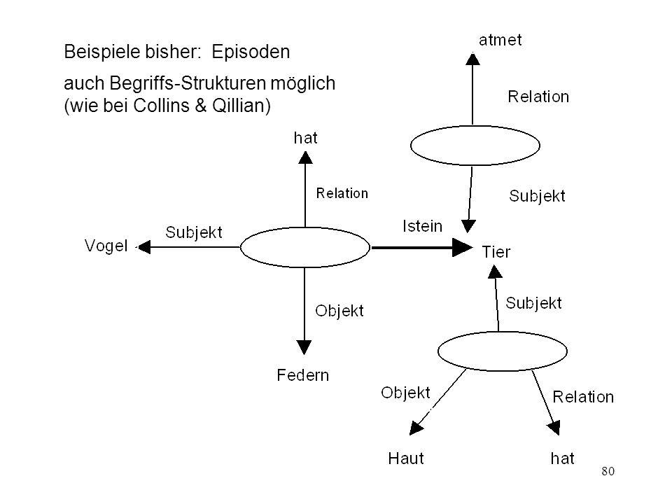 80 Beispiele bisher: Episoden auch Begriffs-Strukturen möglich (wie bei Collins & Qillian)