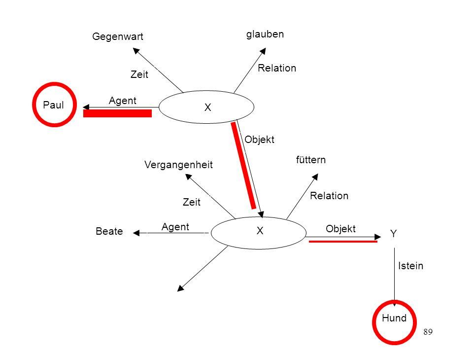 89 X Agent Objekt Zeit Relation Y Istein Beate füttern Vergangenheit Hund Agent Objekt Zeit Relation X Paul glauben Gegenwart