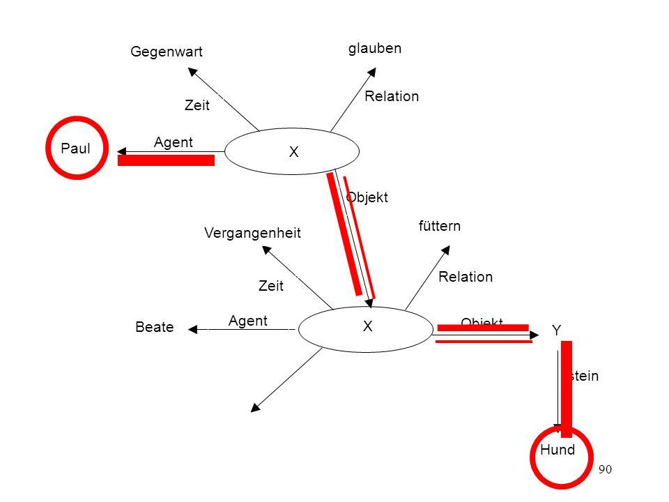 90 X Agent Objekt Zeit Relation Y Istein Beate füttern Vergangenheit Hund Agent Objekt Zeit Relation X Paul glauben Gegenwart