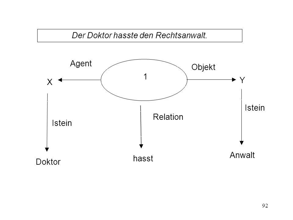 92 Der Doktor hasste den Rechtsanwalt. Agent Objekt Relation 1 hasst Doktor X Istein Anwalt Y