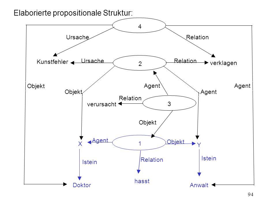 94 Elaborierte propositionale Struktur: Agent Objekt Relation 1 hasst Doktor X Istein Anwalt Y Relation 4 Ursache Agent Objekt UrsacheRelation 2 verkl