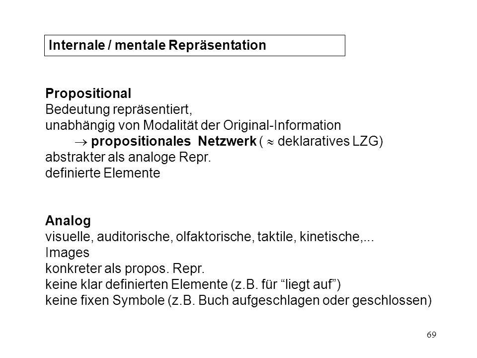 69 Internale / mentale Repräsentation Propositional Bedeutung repräsentiert, unabhängig von Modalität der Original-Information propositionales Netzwer