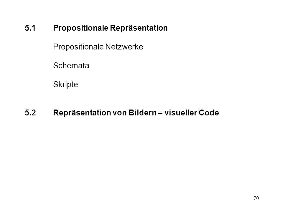 70 5.1Propositionale Repräsentation Propositionale Netzwerke Schemata Skripte 5.2Repräsentation von Bildern – visueller Code