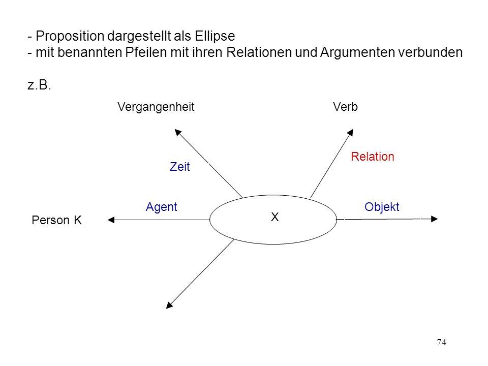 74 Person K Agent Objekt Zeit Relation X VerbVergangenheit - Proposition dargestellt als Ellipse - mit benannten Pfeilen mit ihren Relationen und Argu