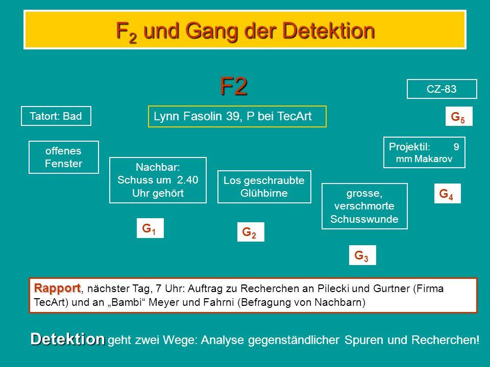 F 2 und Gang der Detektion F2 Tatort: Bad offenes Fenster Nachbar: Schuss um 2.40 Uhr gehört Projektil : 9 mm Makarov Los geschraubte Glühbirne grosse, verschmorte Schusswunde CZ-83 Lynn Fasolin 39, P bei TecArt G1G1 G2G2 G3G3 G4G4 G5G5 Rapport Rapport, nächster Tag, 7 Uhr: Auftrag zu Recherchen an Pilecki und Gurtner (Firma TecArt) und an Bambi Meyer und Fahrni (Befragung von Nachbarn) Detektion Detektion geht zwei Wege: Analyse gegenständlicher Spuren und Recherchen!