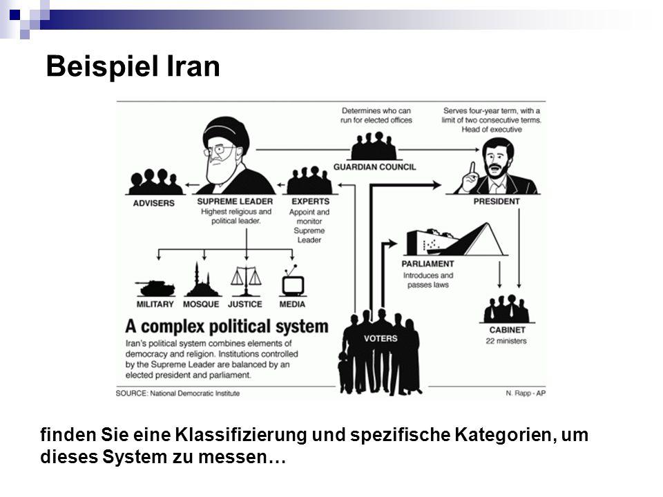 Beispiel Iran finden Sie eine Klassifizierung und spezifische Kategorien, um dieses System zu messen…