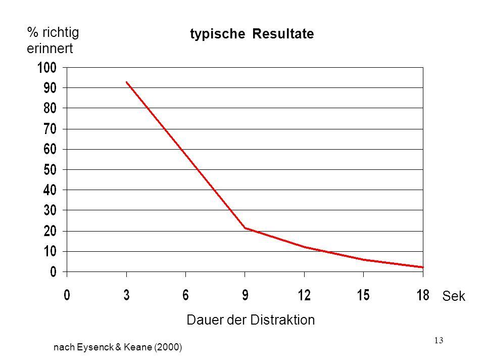 13 % richtig erinnert Sek Dauer der Distraktion typische Resultate nach Eysenck & Keane (2000)