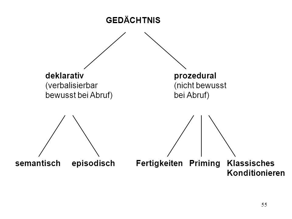 55 deklarativ (verbalisierbar bewusst bei Abruf) prozedural (nicht bewusst bei Abruf) semantischepisodischFertigkeitenPrimingKlassisches Konditioniere