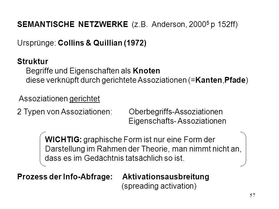 57 SEMANTISCHE NETZWERKE (z.B. Anderson, 2000 5 p 152ff) Ursprünge: Collins & Quillian (1972) Struktur Begriffe und Eigenschaften als Knoten diese ver