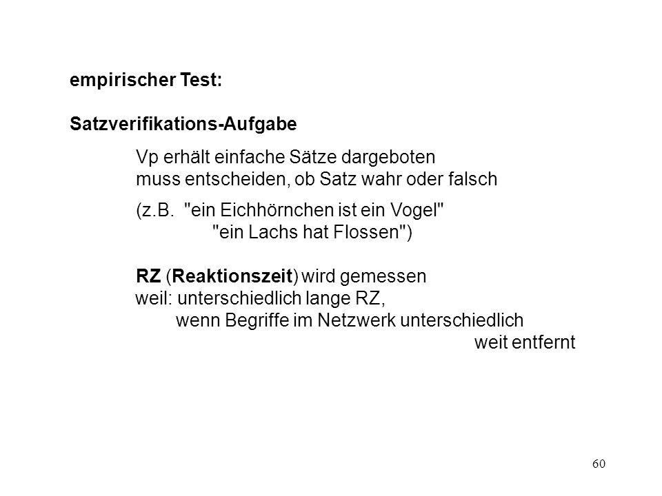 60 empirischer Test: Satzverifikations-Aufgabe Vp erhält einfache Sätze dargeboten muss entscheiden, ob Satz wahr oder falsch (z.B.
