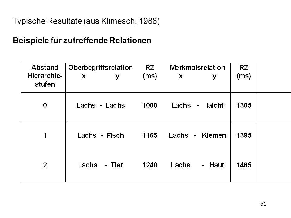 61 Typische Resultate (aus Klimesch, 1988) Beispiele für zutreffende Relationen