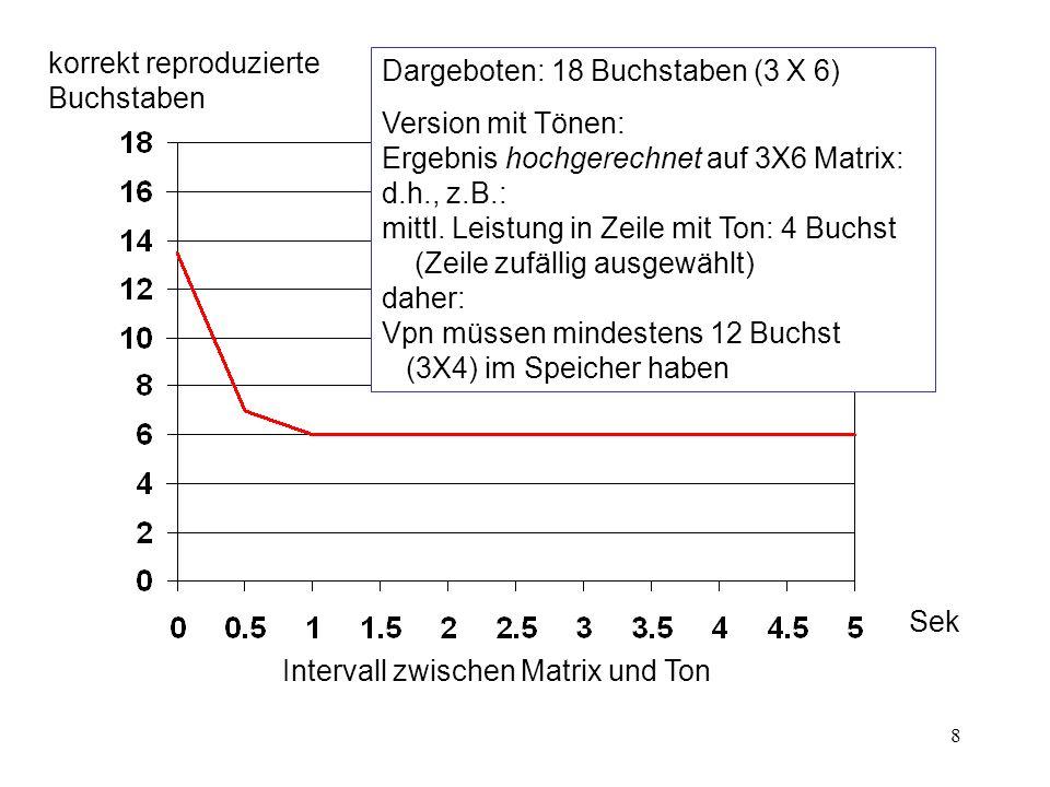 8 korrekt reproduzierte Buchstaben Sek Intervall zwischen Matrix und Ton Dargeboten: 18 Buchstaben (3 X 6) Version mit Tönen: Ergebnis hochgerechnet a