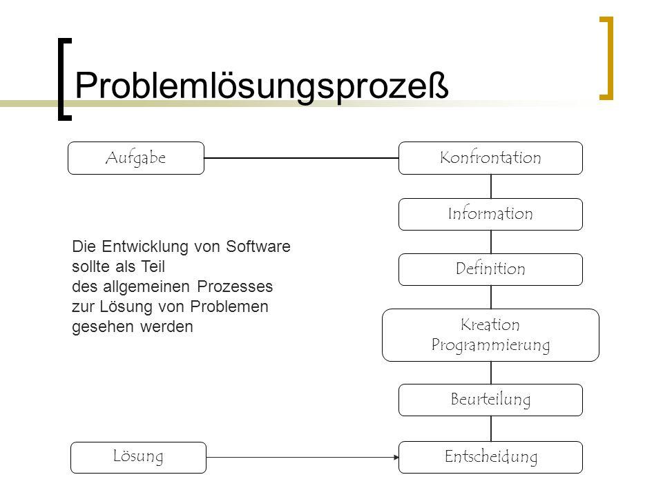 Problemlösungsprozeß AufgabeKonfrontation Information Definition Kreation Programmierung Beurteilung Entscheidung Lösung Die Entwicklung von Software