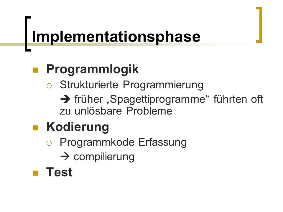 Implementationsphase Programmlogik Strukturierte Programmierung früher Spagettiprogramme führten oft zu unlösbare Probleme Kodierung Programmkode Erfa