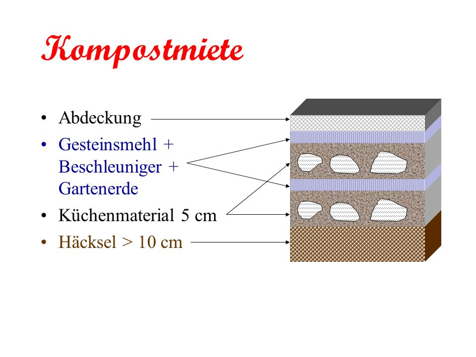 Abdeckung Gesteinsmehl + Beschleuniger + Gartenerde Küchenmaterial 5 cm Häcksel > 10 cm Kompostmiete