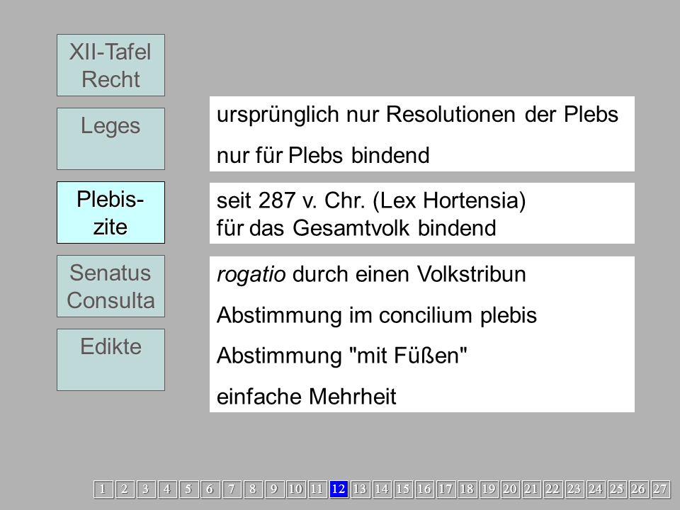 Legislative3 Plebiszit XII-Tafel Recht Leges Plebis- zite Senatus Consulta Edikte ursprünglich nur Resolutionen der Plebs nur für Plebs bindend seit 287 v.