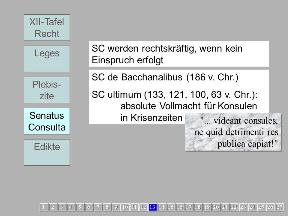 Legislative4 SC XII-Tafel Recht Leges Plebis- zite Senatus Consulta Edikte SC werden rechtskräftig, wenn kein Einspruch erfolgt SC de Bacchanalibus (186 v.