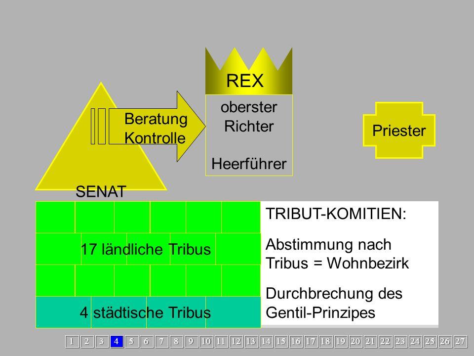 Übergang1 oberster Richter Heerführer REX Priester SENAT Beratung Kontrolle Tribus LUCERESTribus RAMNESTribus TITIES Ende 6.