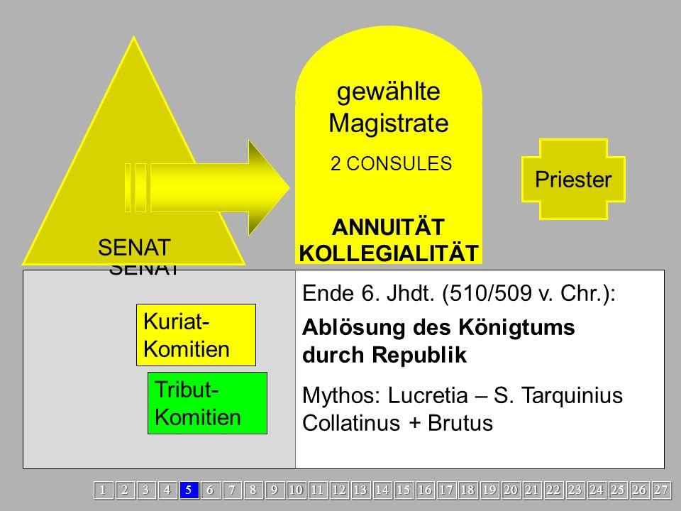 Übergang2 oberster Richter Heerführer REX Priester SENAT Ablösung des Königtums durch Republik Mythos: Lucretia – S.