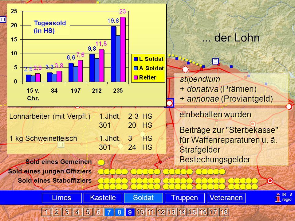 Militär Sold... der Lohn stipendium + donativa (Prämien) + annonae (Proviantgeld) Tagessold (in HS) Lohnarbeiter (mit Verpfl.)1.Jhdt.2-3HS 301 20HS 1