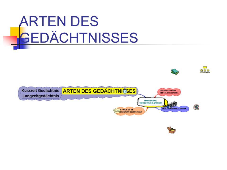 ARTEN DES GEDÄCHTNISSES