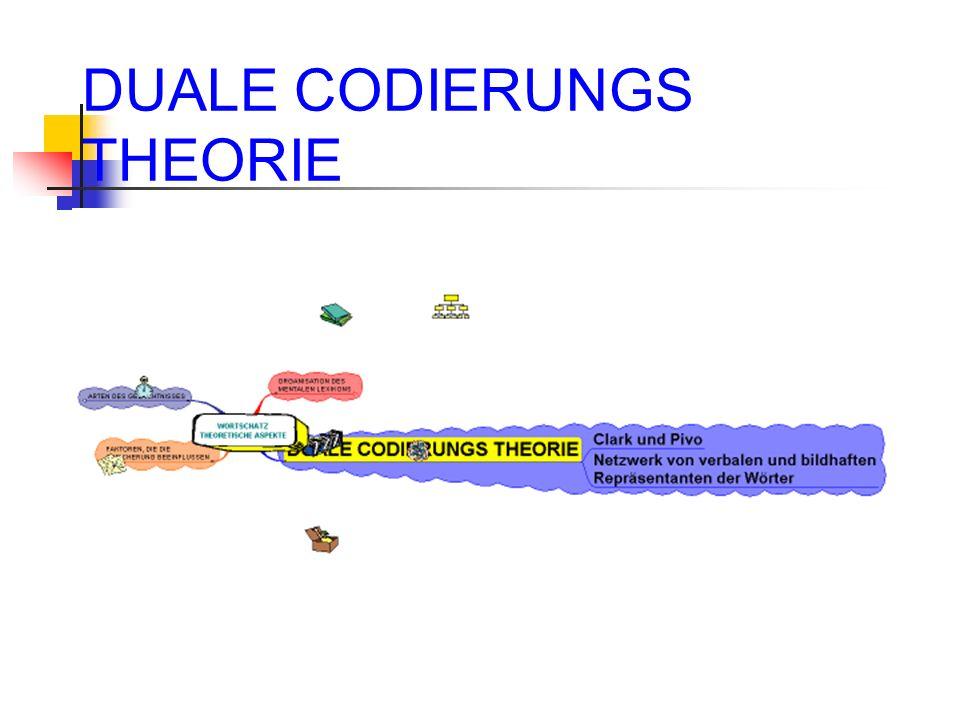 Duale Codierungstheorie Wort und Bild Wort und Bewegung Wort und Geräusch