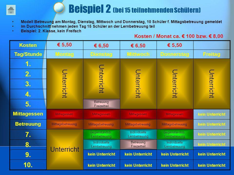 Beispiel 2 (bei 15 teilnehmenden Schülern) Modell Betreuung am Montag, Dienstag, Mittwoch und Donnerstag, 10 Schüler f. Mittagsbetreuung gemeldet Im D