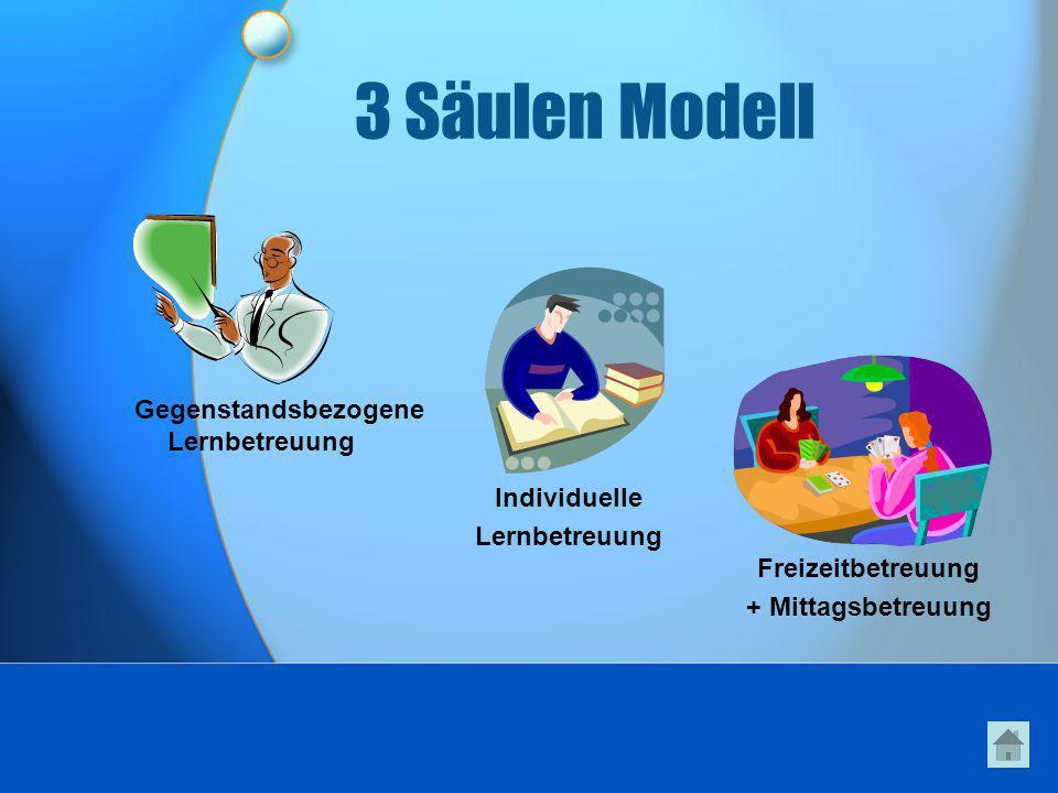 3 Säulen Modell Gegenstandsbezogene Lernbetreuung Individuelle Lernbetreuung Freizeitbetreuung + Mittagsbetreuung