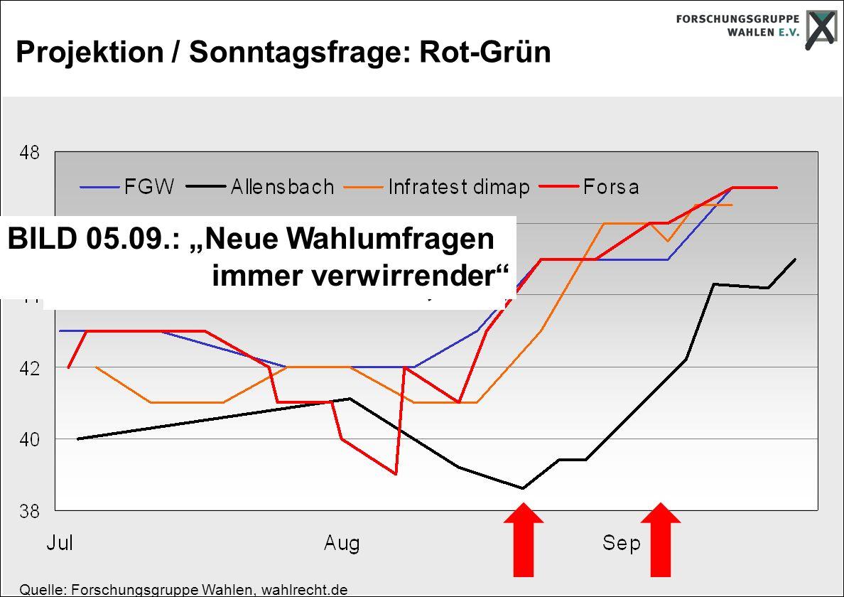 Projektion / Sonntagsfrage: Rot-Grün Quelle: Forschungsgruppe Wahlen, wahlrecht.de BILD 22.08.: Neuste Umfrage: SPD bei 31,9% BILD 05.09.: Neue Wahlumfragen immer verwirrender
