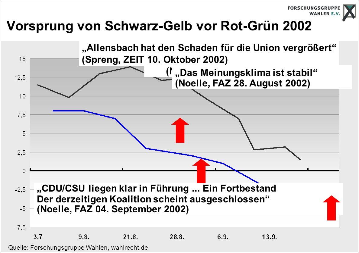 Vorsprung von Schwarz-Gelb vor Rot-Grün 2002 Quelle: Forschungsgruppe Wahlen, wahlrecht.de Die Wahl ist klar gelaufen (Noelle, FAZ Juli 2002) Das Meinungsklima ist stabil (Noelle, FAZ 28.