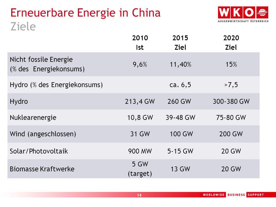 15 17 % Reduktion von CO2 Emissionen pro BIP Einheit Verringerung der Kohlenstoffintensität um 40 - 45 % bis 2020 (im Vergleich zu 2005) 16 % Kürzung des Energiekonsums pro BIP Einheit Reduktion der Energieintensität um 16.6 % in der Periode von 2016 bis 2020 (Huang Li - National Energy Administration) Erneuerbare Energie in China Ziele