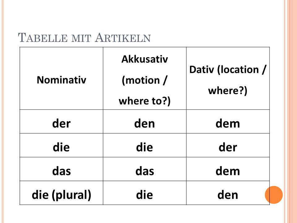 T ABELLE MIT A RTIKELN Nominativ Akkusativ (motion / where to ) Dativ (location / where ) derdendem die der das dem die (plural)dieden