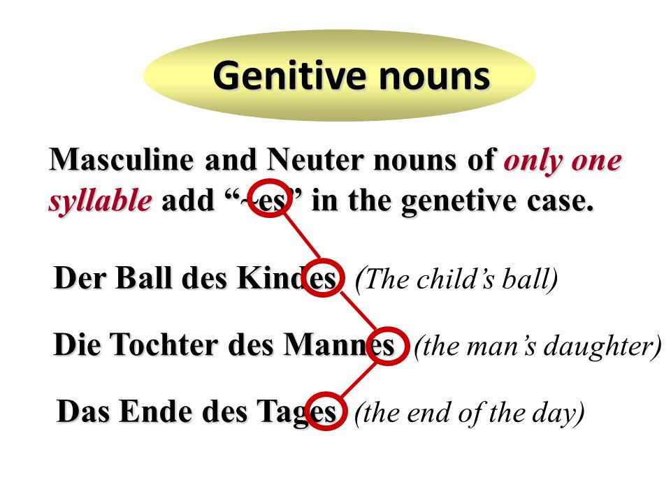 Masculine and Neuter nouns of only one syllable add ~es in the genetive case. Der Ball des Kindes Der Ball des Kindes ( The childs ball) Die Tochter d