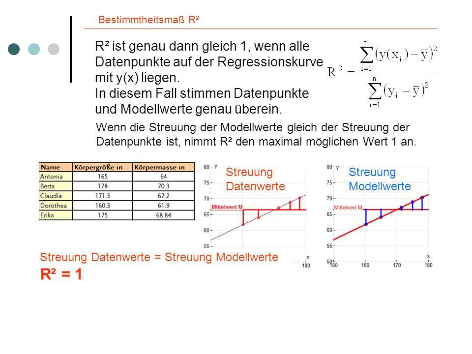 Bestimmtheitsmaß R² R² ist genau dann gleich 1, wenn alle Datenpunkte auf der Regressionskurve mit y(x) liegen. In diesem Fall stimmen Datenpunkte und