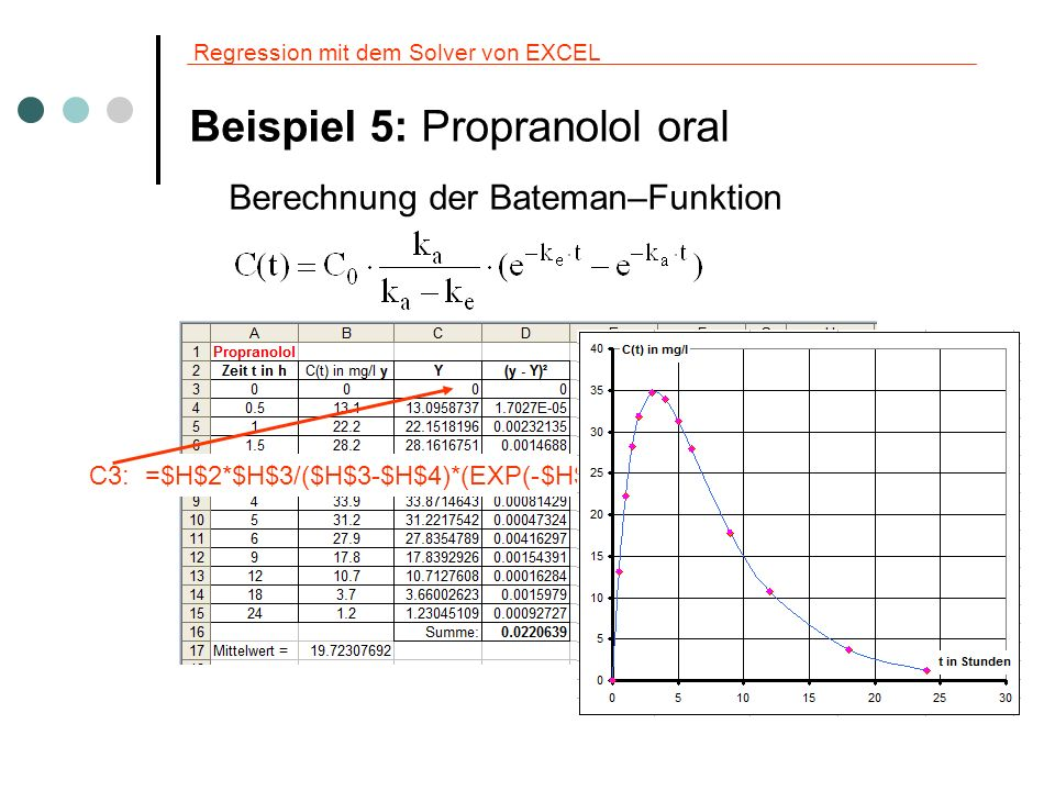 Regression mit dem Solver von EXCEL Beispiel 5: Propranolol oral Berechnung der Bateman–Funktion C3: =$H$2*$H$3/($H$3-$H$4)*(EXP(-$H$4*A4)-EXP(-$H$3*A