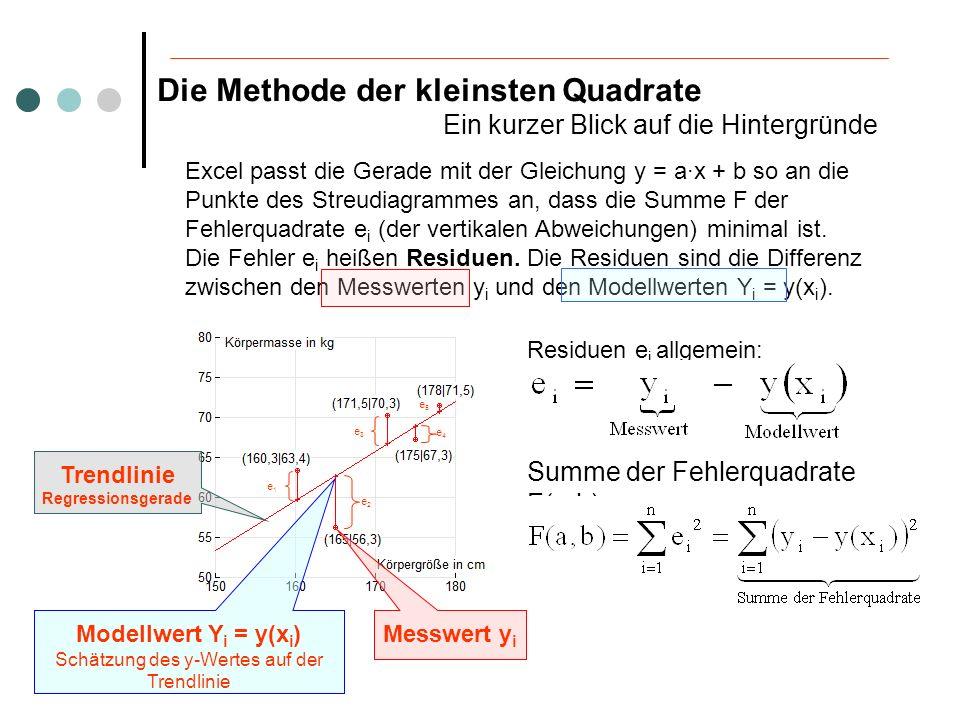 Die Methode der kleinsten Quadrate Ein kurzer Blick auf die Hintergründe Excel passt die Gerade mit der Gleichung y = a·x + b so an die Punkte des Str