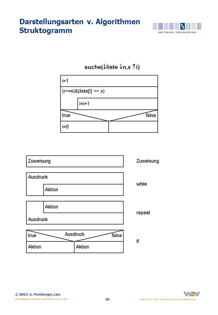 © 2003, G. Pomberger, Linz 26 Darstellungsarten v. Algorithmen Struktogramm