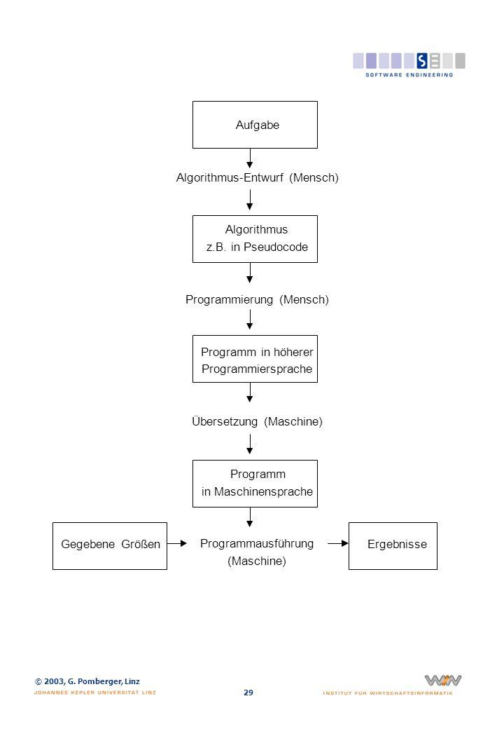 © 2003, G. Pomberger, Linz 29 Aufgabe Algorithmus-Entwurf (Mensch) Algorithmus z.B. in Pseudocode Programmierung (Mensch) Programm in höherer Programm