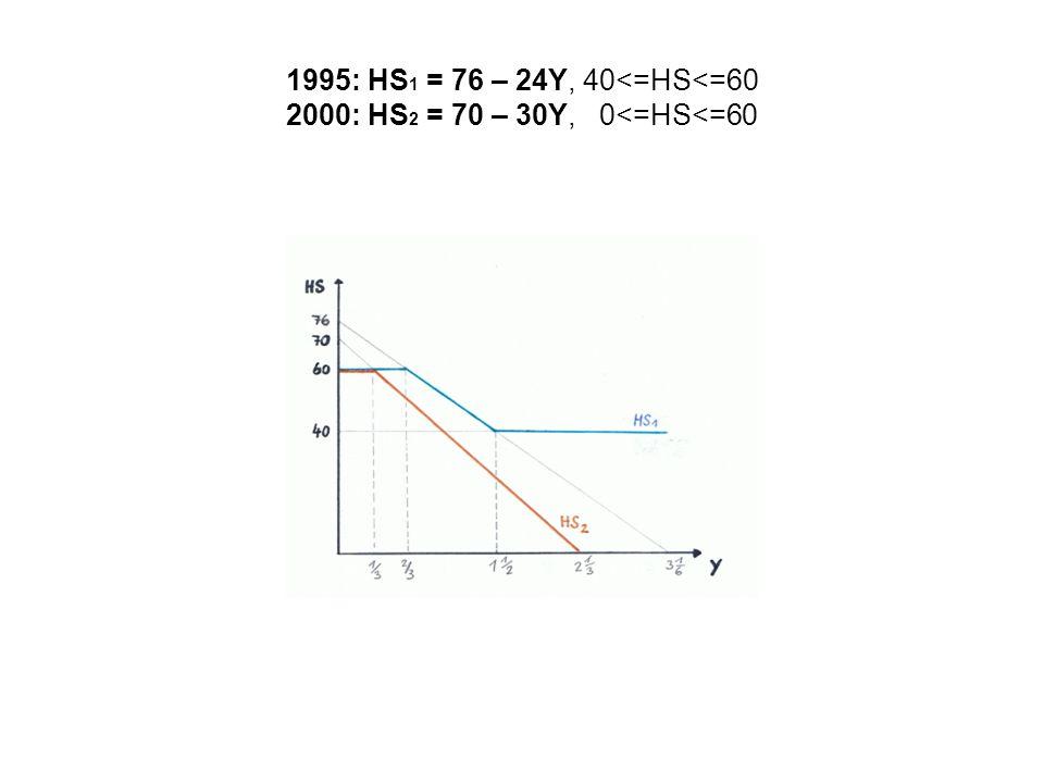 1995: HS 1 = 76 – 24Y, 40<=HS<=60 2000: HS 2 = 70 – 30Y, 0<=HS<=60