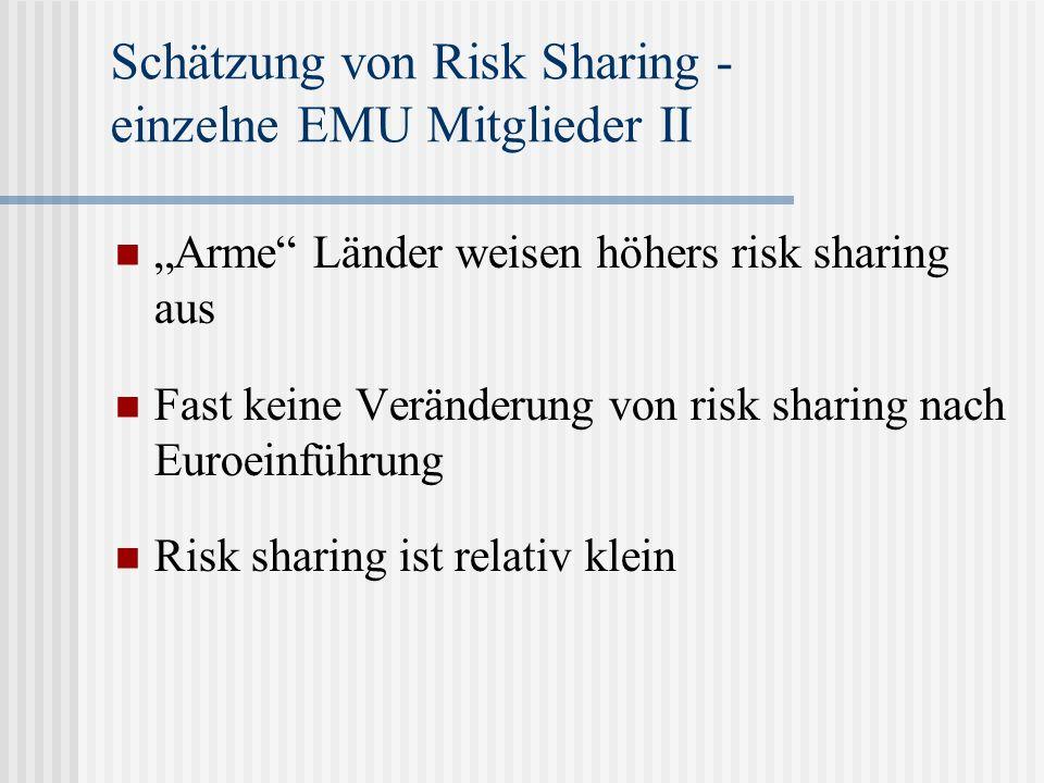 Schätzung von Risk Sharing - einzelne EMU Mitglieder II Arme Länder weisen höhers risk sharing aus Fast keine Veränderung von risk sharing nach Euroeinführung Risk sharing ist relativ klein